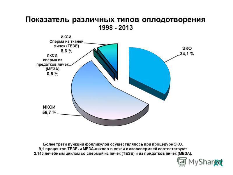 Более трети пункций фолликулов осуществлялось при процедуре ЭКО. 9,1 процентов ТЕЗЕ- и МЕЗА-циклов в связи с азооспермией соответствуют 2.143 лечебным циклам со спермой из яичек (ТЕЗЕ) и из придатков яичек (МЕЗА). Показатель различных типов оплодотво