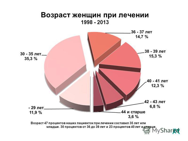 Возраст женщин при лечении 1998 - 2013 Возраст 47 процентов наших пациенток при лечении составил 35 лет или младше. 30 процентов от 36 до 39 лет и 23 процентов 40 лет и старше.
