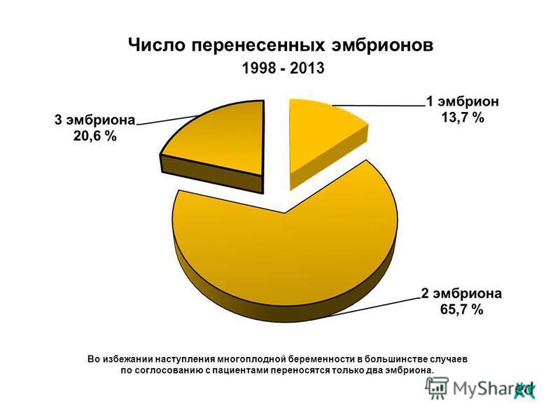 Число перенесенных эмбрионов 1998 - 2013 Во избежании наступления многоплодной беременности в большинстве случаев по согласованию с пациентами переносятся только два эмбриона.