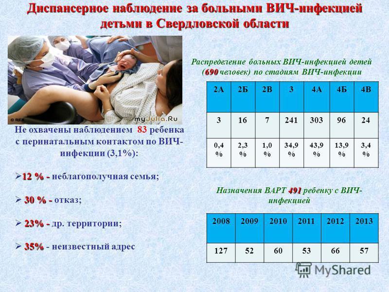 Диспансерное наблюдение за больными ВИЧ-инфекцией детьми в Свердловской области 2А2Б2В34А4Б4В 31672413039624 0,4 % 2,3 % 1,0 % 34,9 % 43,9 % 13,9 % 3,4 % Не охвачены наблюдением 83 ребенка с перинатальным контактом по ВИЧ- инфекции (3,1%): 12 % - 12