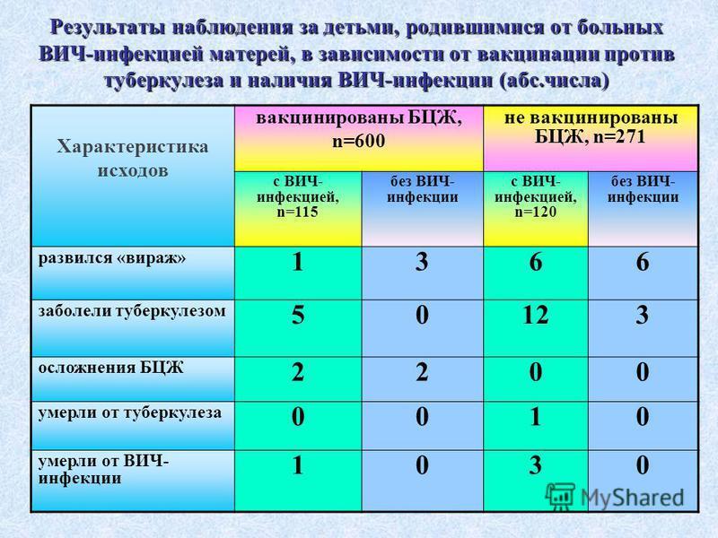 Результаты наблюдения за детьми, родившимися от больных ВИЧ-инфекцией матерей, в зависимости от вакцинации против туберкулеза и наличия ВИЧ-инфекции (абс.числа) Характеристика исходов вакцинированы БЦЖ, n=600 не вакцинированы БЦЖ, n=271 с ВИЧ- инфекц