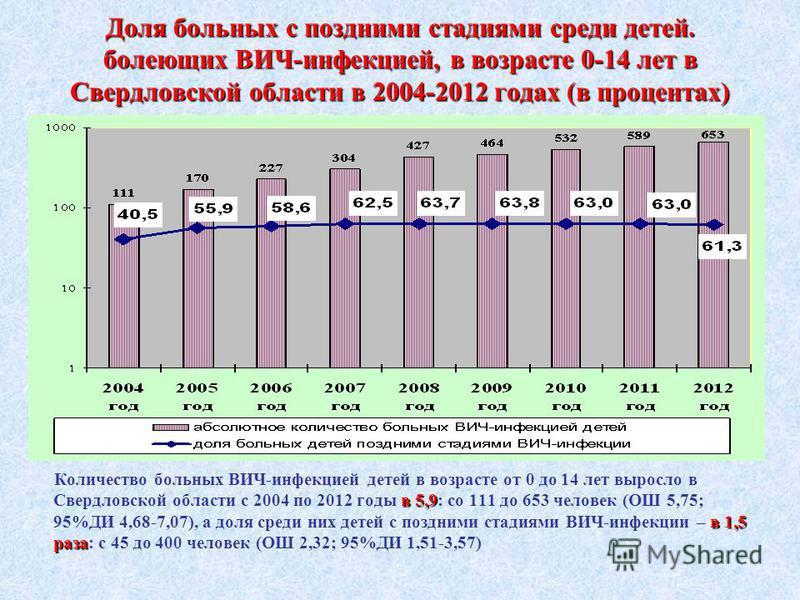 Доля больных с поздними стадиями среди детей. болеющих ВИЧ-инфекцией, в возрасте 0-14 лет в Свердловской области в 2004-2012 годах (в процентах) в 5,9 в 1,5 раза Количество больных ВИЧ-инфекцией детей в возрасте от 0 до 14 лет выросло в Свердловской