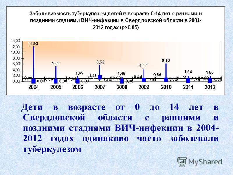 Дети в возрасте от 0 до 14 лет в Свердловской области с ранними и поздними стадиями ВИЧ-инфекции в 2004- 2012 годах одинаково часто заболевали туберкулезом
