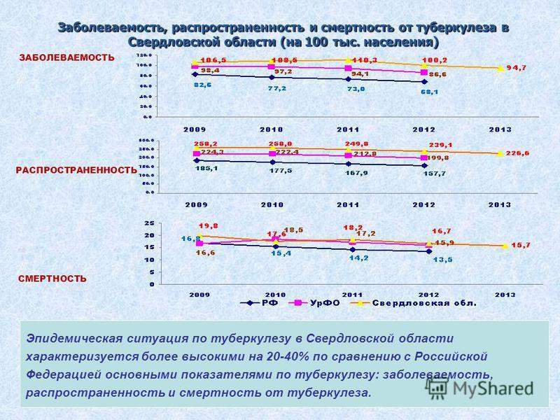 7 Заболеваемость, распространенность и смертность от туберкулеза в Свердловской области (на 100 тыс. населения) СМЕРТНОСТЬ ЗАБОЛЕВАЕМОСТЬ РАСПРОСТРАНЕННОСТЬ Эпидемическая ситуация по туберкулезу в Свердловской области характеризуется более высокими н