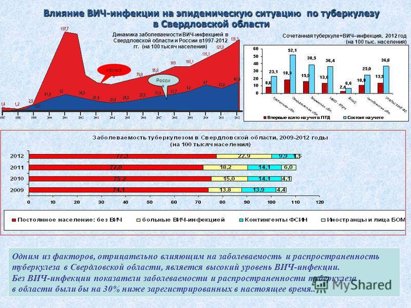 8 Влияние ВИЧ-инфекции на эпидемическую ситуацию по туберкулезу в Свердловской области Сочетанная туберкуле+ВИЧ–инфекция, 2012 год (на 100 тыс. населения) область Росси я Динамика заболеваемости ВИЧ-инфекцией в Свердловской области и России в 1997-20