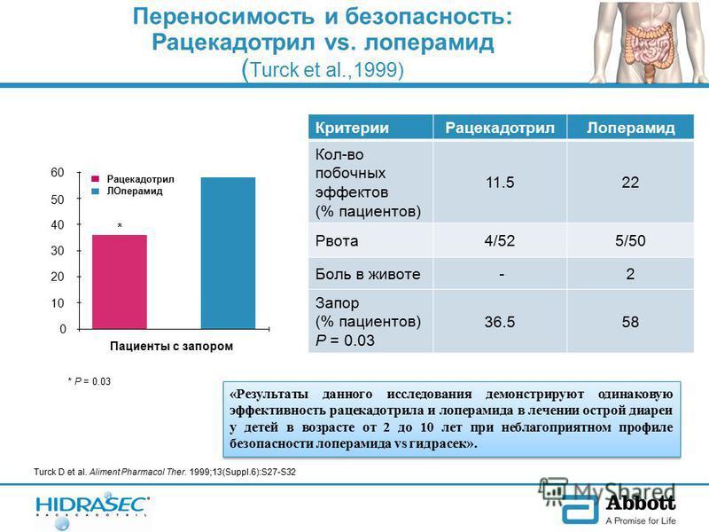 Переносимость и безопасность: Рацекадотрил vs. лоперамид ( Turck et al.,1999) Рацекадотрил ЛОперамид 0 10 20 30 40 50 60 Пациенты с запором * * P = 0.03 Критерии РацекадотрилЛоперамид Кол-во побочных эффектов (% пациентов) 11.522 Рвота 4/525/50 Боль