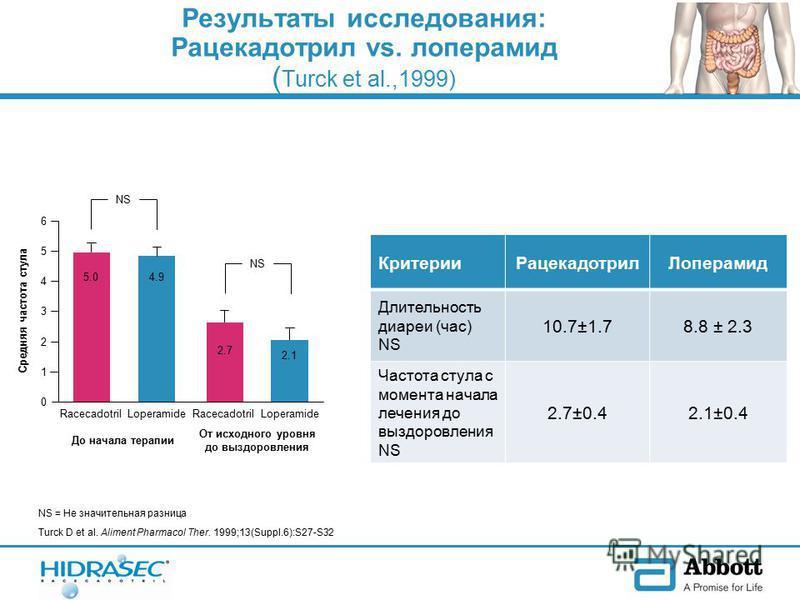 Критерии РацекадотрилЛоперамид Длительность диареи (час) NS 10.7±1.78.8 ± 2.3 Частота стула с момента начала лечения до выздоровления NS 2.7±0.42.1±0.4 Turck D et al. Aliment Pharmacol Ther. 1999;13(Suppl.6):S27-S32 Результаты исследования: Рацекадот