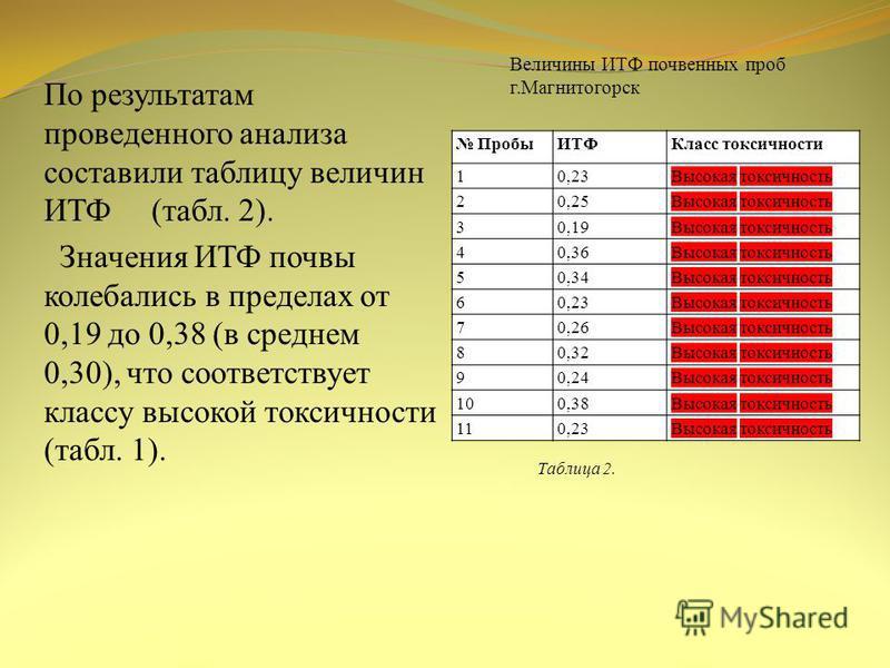 По результатам проведенного анализа составили таблицу величин ИТФ (табл. 2). Значения ИТФ почвы колебались в пределах от 0,19 до 0,38 (в среднем 0,30), что соответствует классу высокой токсичности (табл. 1). Величины ИТФ почвенных проб г.Магнитогорск