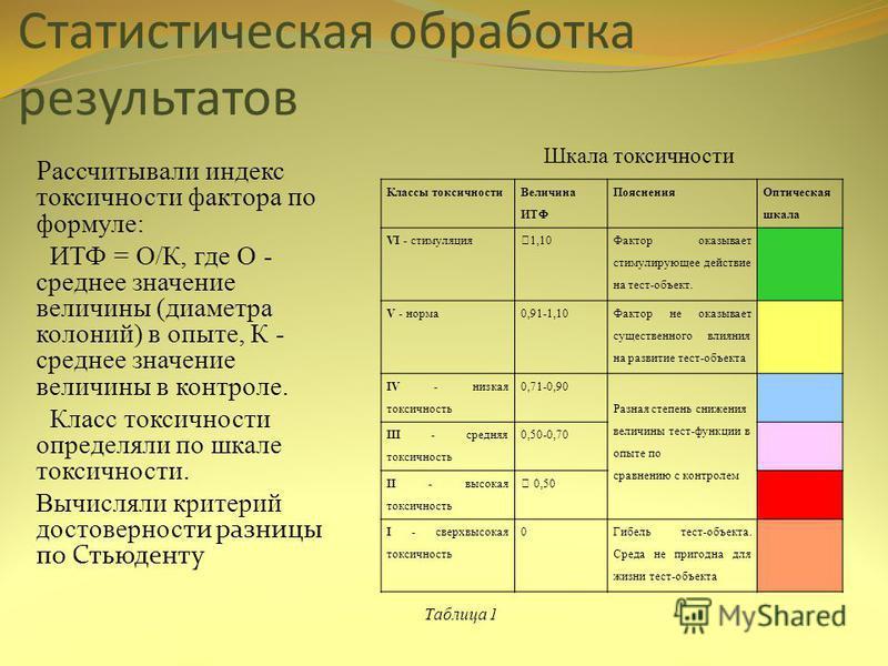 Статистическая обработка результатов Р ассчитывали индекс токсичности фактора по формуле: ИТФ = О/К, где О - среднее значение величины (диаметра колоний) в опыте, К - среднее значение величины в контроле. Класс токсичности определяли по шкале токсичн
