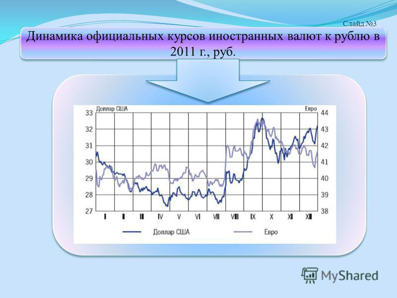 Слайд 3 Динамика официальных курсов иностранных валют к рублю в 2011 г., руб.