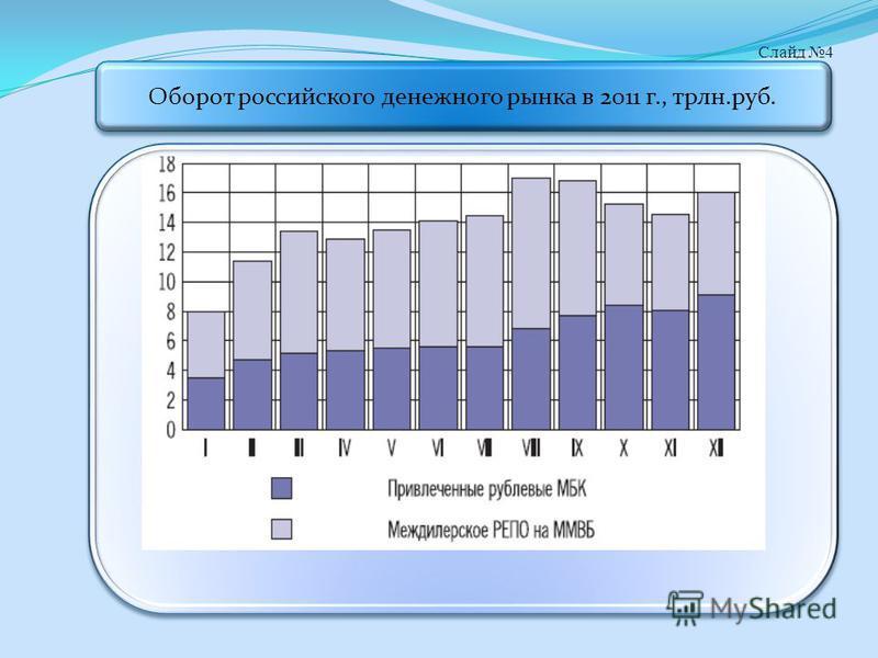 Слайд 4 Оборот российского денежного рынка в 2011 г., трлн.руб.