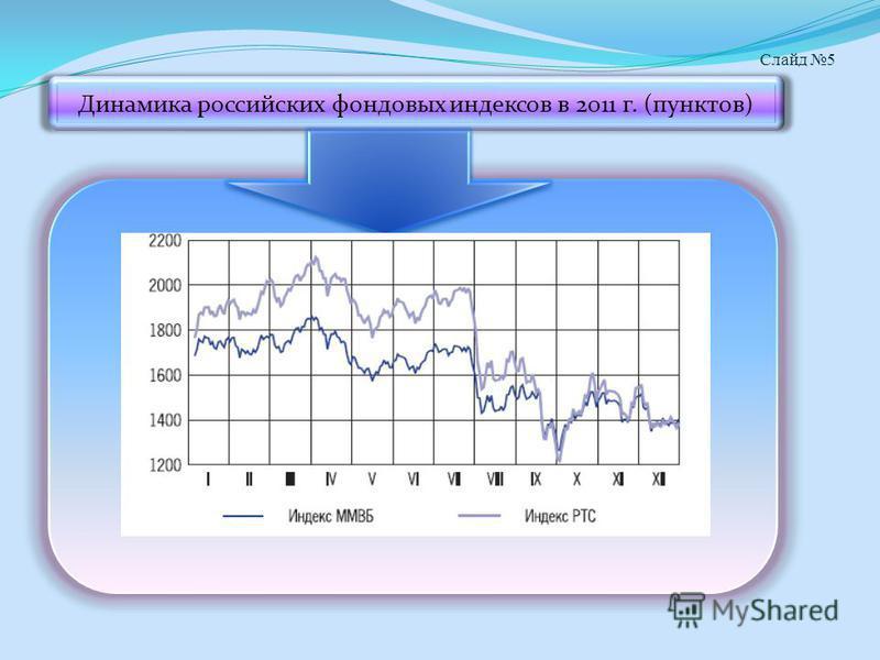 Слайд 5 Динамика российских фондовых индексов в 2011 г. (пунктов)