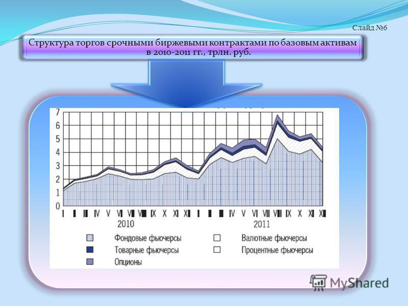 Слайд 6 Структура торгов срочными биржевыми контрактами по базовым активам в 2010-2011 гг., трлн. руб.