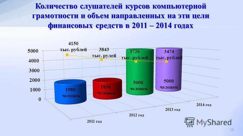 10 Количество слушателей курсов компьютерной грамотности и объем направленных на эти цели финансовых средств в 2011 – 2014 годах 4150 тыс. рублей 3843 тыс. рулей 3720 тыс. рублей 3474 тыс. рублей