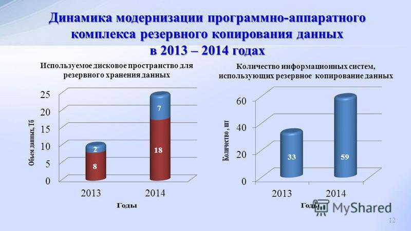 Динамика модернизации программно-аппаратного комплекса резервного копирования данных в 2013 – 2014 годах 12