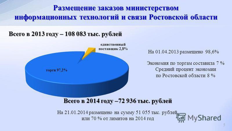 Размещение заказов министерством информационных технологий и связи Ростовской области 5 Экономия по торгам составила 7 % Средний процент экономии по Ростовской области 8 % На 21.01.2014 размещено на сумму 51 055 тыс. рублей или 70 % от лимитов на 201