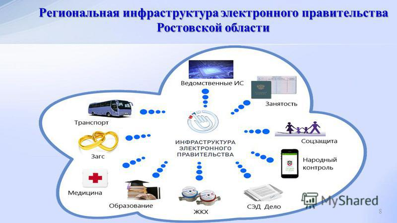 Региональная инфраструктура электронного правительства Ростовской области 8