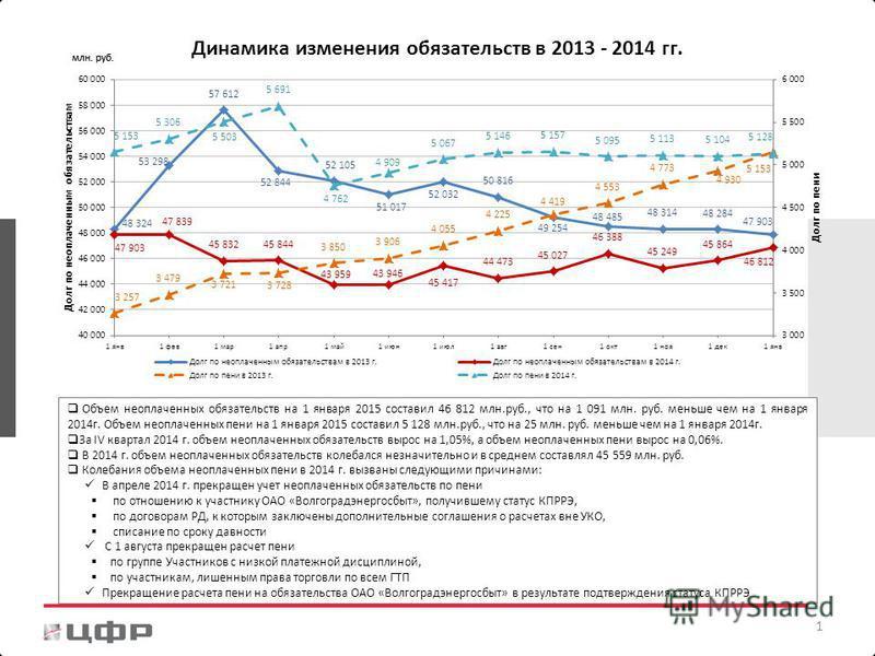 1 Объем неоплаченных обязательств на 1 января 2015 составил 46 812 млн.руб., что на 1 091 млн. руб. меньше чем на 1 января 2014 г. Объем неоплаченных пени на 1 января 2015 составил 5 128 млн.руб., что на 25 млн. руб. меньше чем на 1 января 2014 г. За