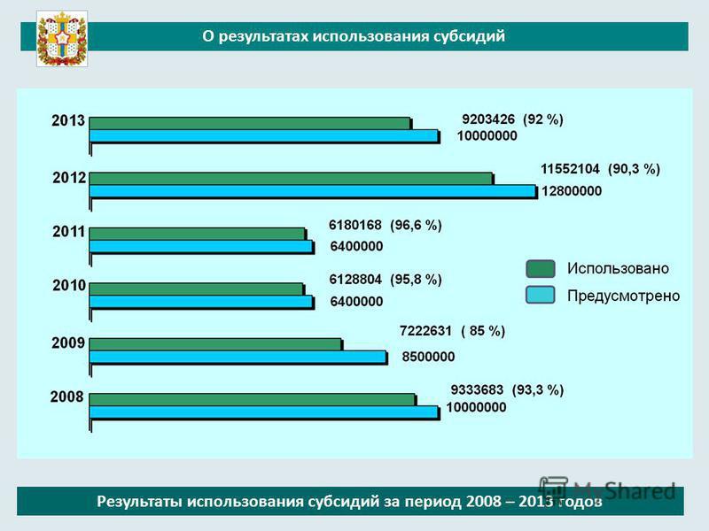 О результатах использования субсидий Результаты использования субсидий за период 2008 – 2013 годов