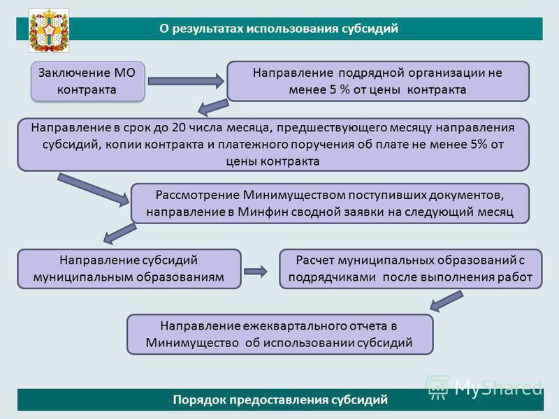 Порядок предоставления субсидий О результатах использования субсидий Направление в срок до 20 числа месяца, предшествующего месяцу направления субсидий, копии контракта и платежного поручения об плате не менее 5% от цены контракта Направление субсиди