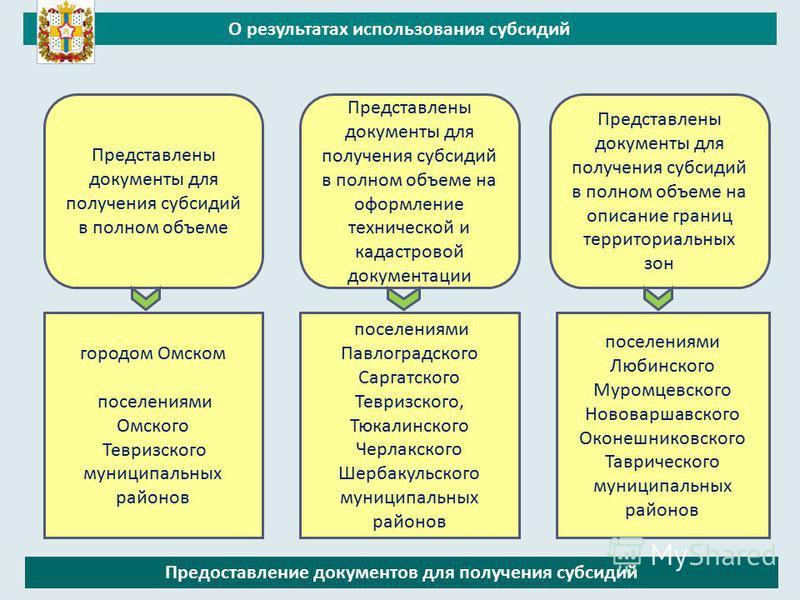 О результатах использования субсидий Предоставление документов для получения субсидий Представлены документы для получения субсидий в полном объеме Представлены документы для получения субсидий в полном объеме на оформление технической и кадастровой