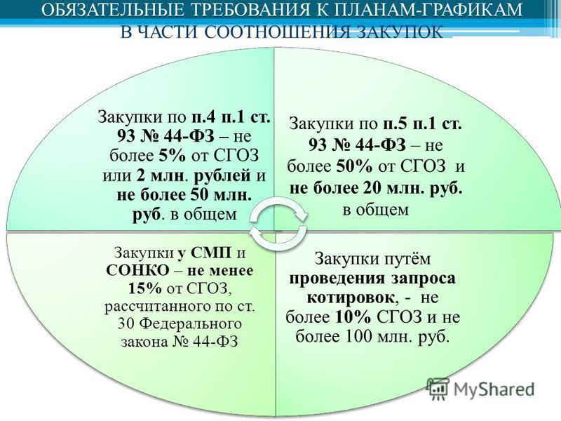 ОБЯЗАТЕЛЬНЫЕ ТРЕБОВАНИЯ К ПЛАНАМ-ГРАФИКАМ В ЧАСТИ СООТНОШЕНИЯ ЗАКУПОК Закупки по п.4 п.1 ст. 93 44-ФЗ – не более 5% от СГОЗ или 2 млн. рублей и не более 50 млн. руб. в общем Закупки по п.5 п.1 ст. 93 44-ФЗ – не более 50% от СГОЗ и не более 20 млн. ру