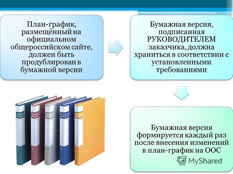 План-график, размещённый на официальном общероссийском сайте, должен быть продублирован в бумажной версии Бумажная версия, подписанная РУКОВОДИТЕЛЕМ заказчика, должна храниться в соответствии с установленными требованиями Бумажная версия формируется