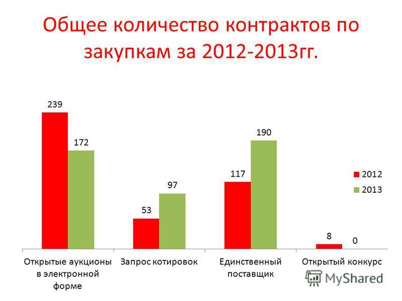 Общее количество контрактов по закупкам за 2012-2013 гг.
