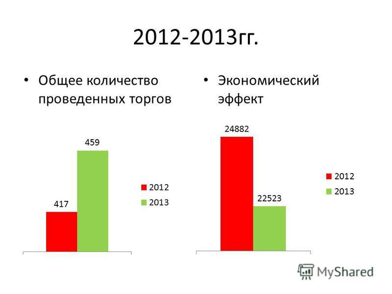 2012-2013 гг. Общее количество проведенных торгов Экономический эффект