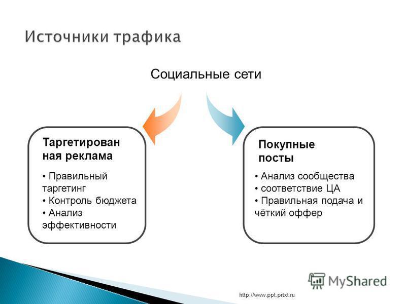 http://www.ppt.prtxt.ru Социальные сети Таргетирован ная реклама Покупные посты Правильный таргетинг Контроль бюджета Анализ эффективности Анализ сообщества соответствие ЦА Правильная подача и чёткий офер