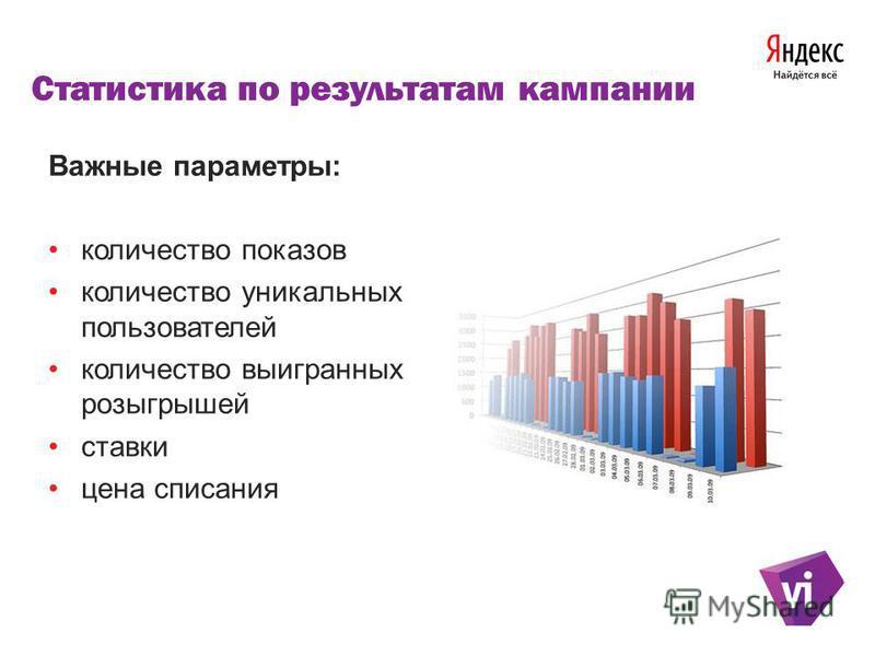 Статистика по результатам кампании Важные параметры: количество показов количество уникальных пользователей количество выигранных розыгрышей ставки цена списания