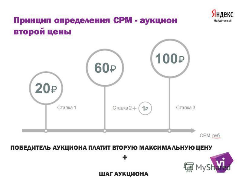 Принцип определения CPM - аукцион второй цены ПОБЕДИТЕЛЬ АУКЦИОНА ПЛАТИТ ВТОРУЮ МАКСИМАЛЬНУЮ ЦЕНУ + ШАГ АУКЦИОНА