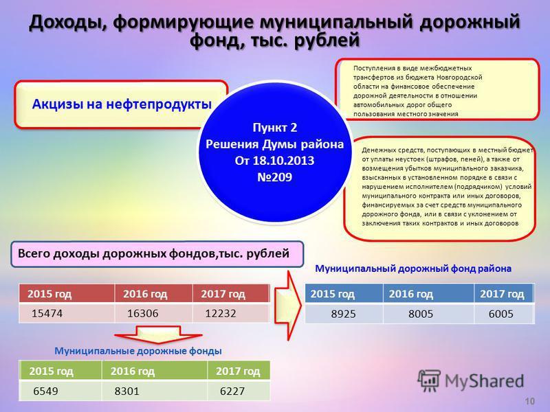 Акцизы на нефтепродукты Денежных средств, поступающих в местный бюджет от уплаты неустоек (штрафов, пеней), а также от возмещения убытков муниципального заказчика, взысканных в установленном порядке в связи с нарушением исполнителем (подрядчиком) усл