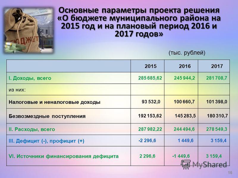 201520162017 I. Доходы, всего 285 685,62245 944,2281 708,7 из них: Налоговые и неналоговые доходы 93 532,0100 660,7101 398,0 Безвозмездные поступления 192 153,62145 283,5180 310,7 II. Расходы, всего 287 982,22244 494,6278 549,3 III. Дефицит (-), проф