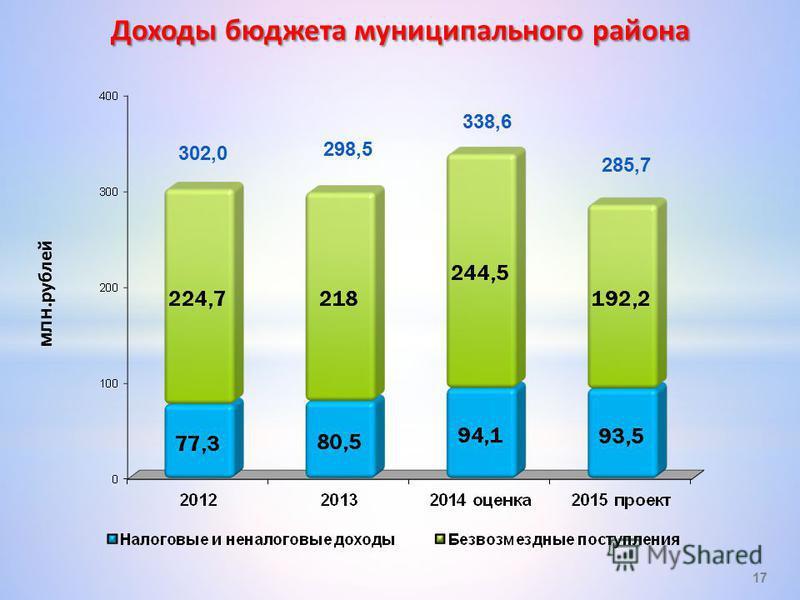 млн.рублей Доходы бюджета муниципального района 17 302,0 298,5 338,6 285,7