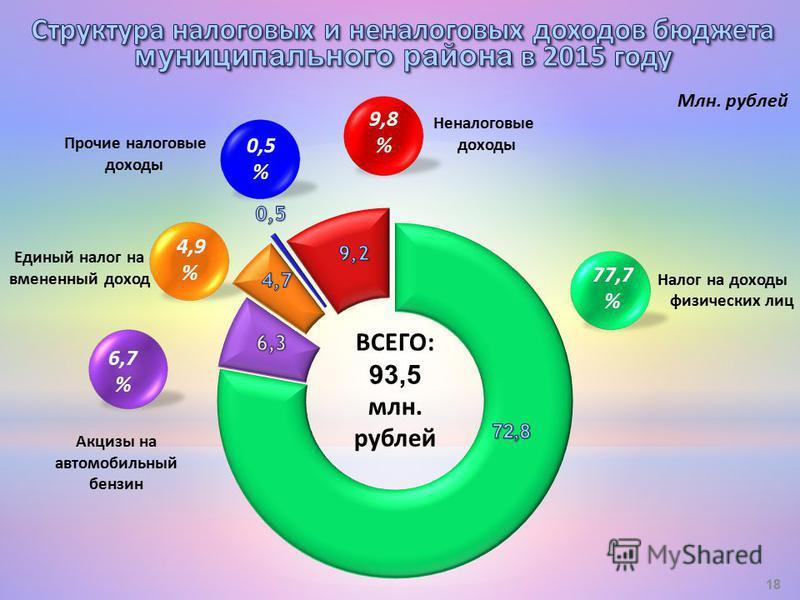Млн. рублей Неналоговые доходы 9,8 % Прочие налоговые доходы Налог на доходы физических лиц Акцизы на автомобильный бензин 6,7 % Единый налог на вмененный доход ВСЕГО: 93,5 млн. рублей 18 4,9 % 77,7 % 0,5 %