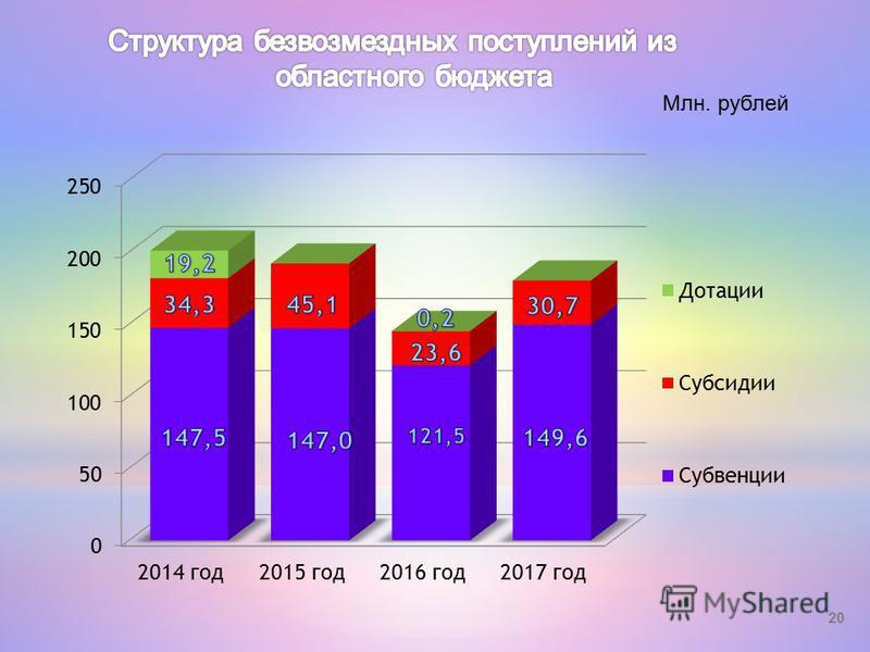 20 Млн. рублей