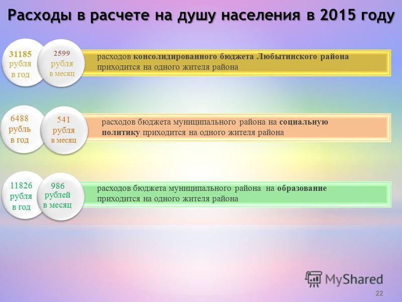 31185 рубля в год расходов консолидированного бюджета Любытинского района приходится на одного жителя района 11826 рубля в год расходов бюджета муниципального района на образование приходится на одного жителя района 6488 рубль в год расходов бюджета