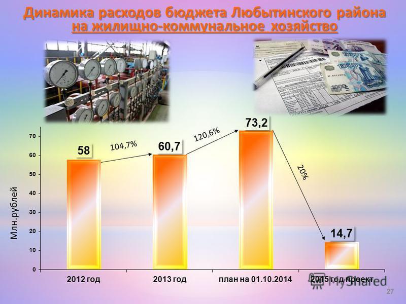 Динамика расходов бюджета Любытинского района на жилищно-коммунальное хозяйство 27 104,7% 120,6% 20% Млн.рублей