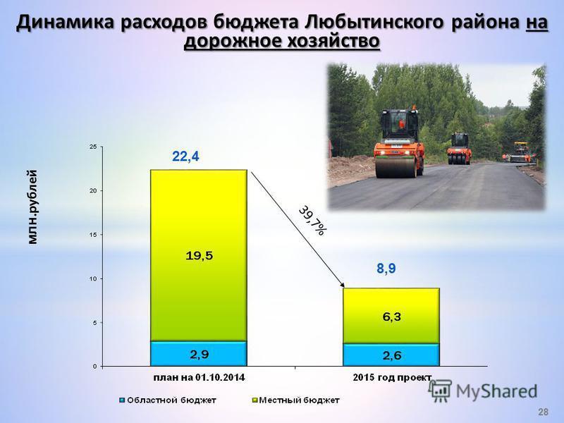 млн.рублей Динамика расходов бюджета Любытинского района на дорожное хозяйство 28 22,4 8,9 39,7%