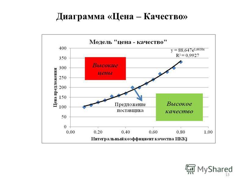 Диаграмма «Цена – Качество» 13