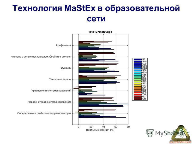 Технология MaStEx в образовательной сети