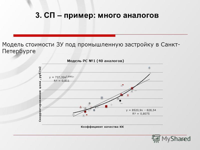 14 3. СП – пример: много аналогов Модель стоимости ЗУ под промышленную застройку в Санкт- Петербурге
