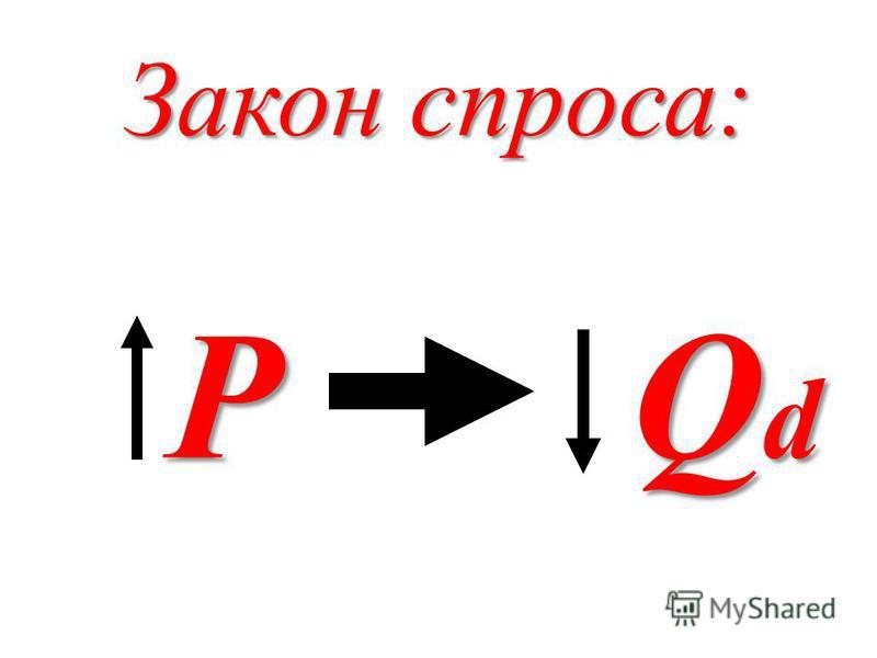 Закон спроса: P Q d P Q d