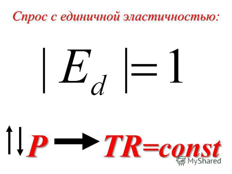 Спрос с единичной эластичностью: P TR =const P TR =const
