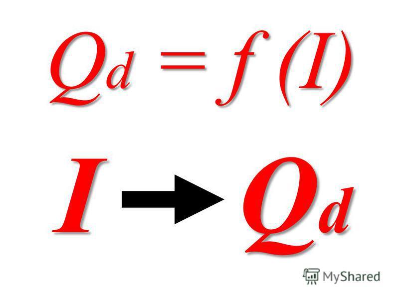 Qd = f (I) I Q d