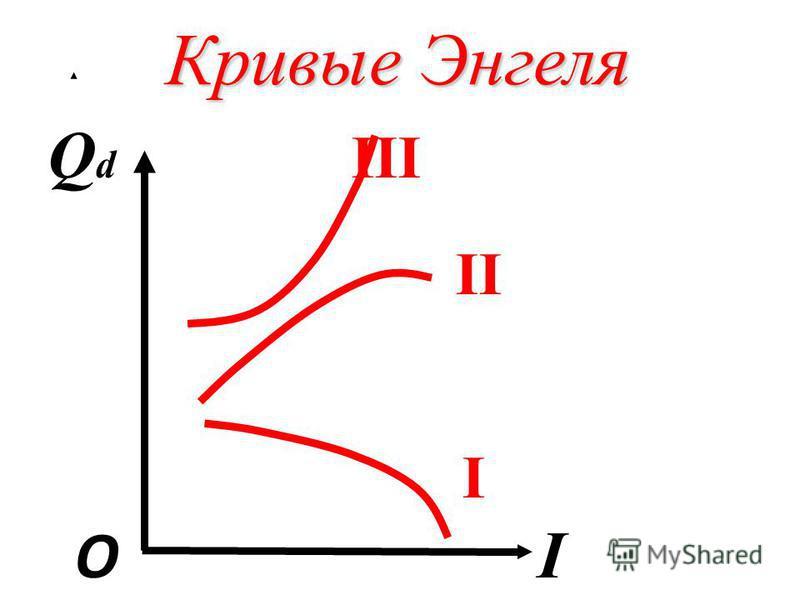Кривые Энгеля Q d III II I О I