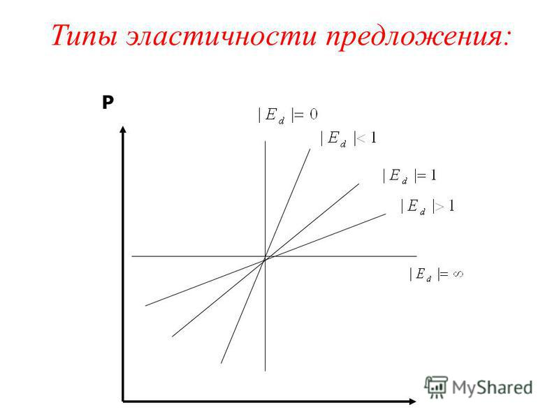 Типы эластичности предложения: P