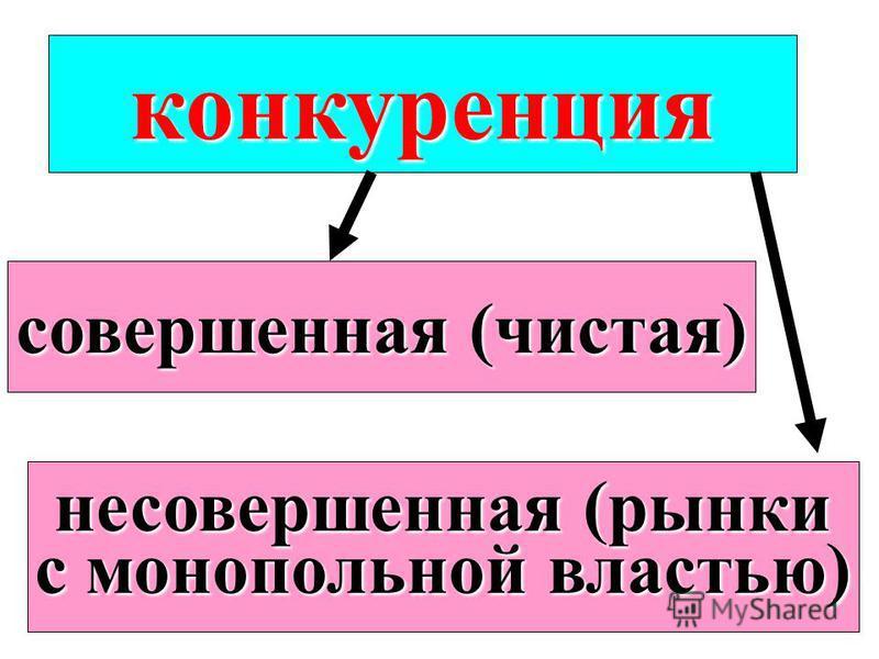 конкуренция совершенная (чистая) несовершенная (рынки с монопольной властью)