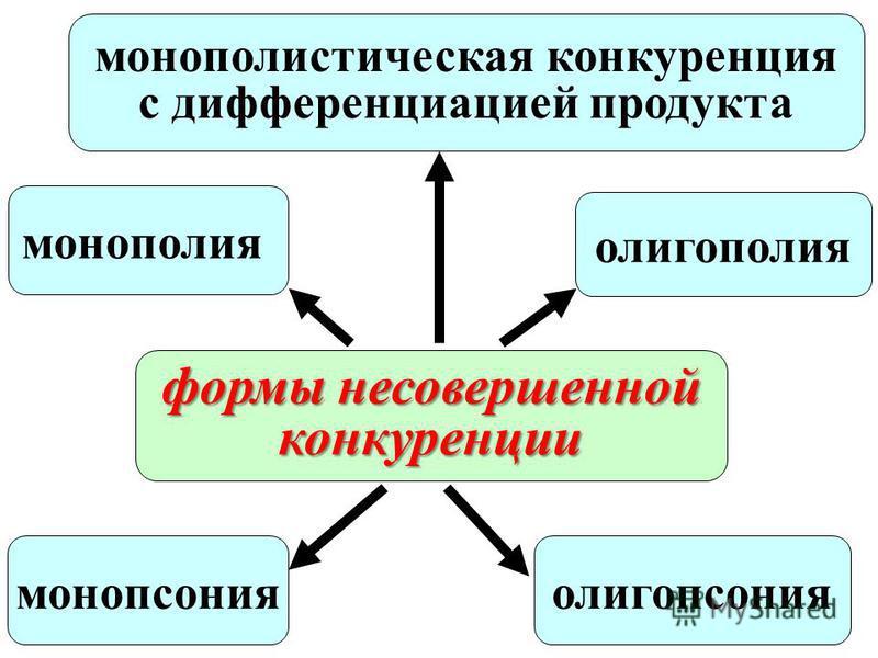 формы несовершенной конкуренции монополистическая конкуренция с дифференциацией продукта олигопсониямонопсония олигополия монополия